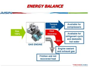 Bilans energii GHP